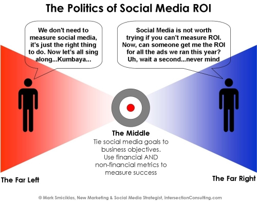 the political power of social media The social media plays a very important role for political movements however, at the same time, there are positive and negative aspects due to those changes.