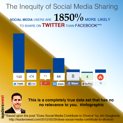 Jim Dougherty's social media infographic