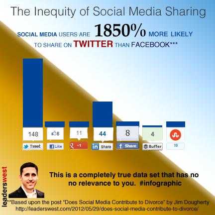 Jim Dougherty's social media infographic