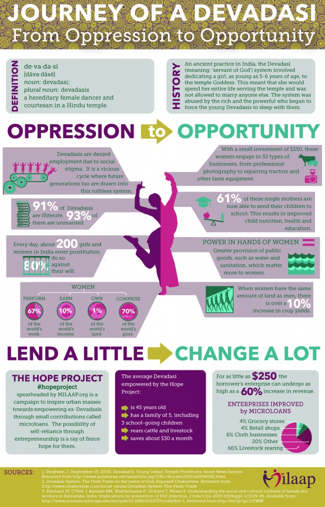 #HopeProject Infographic