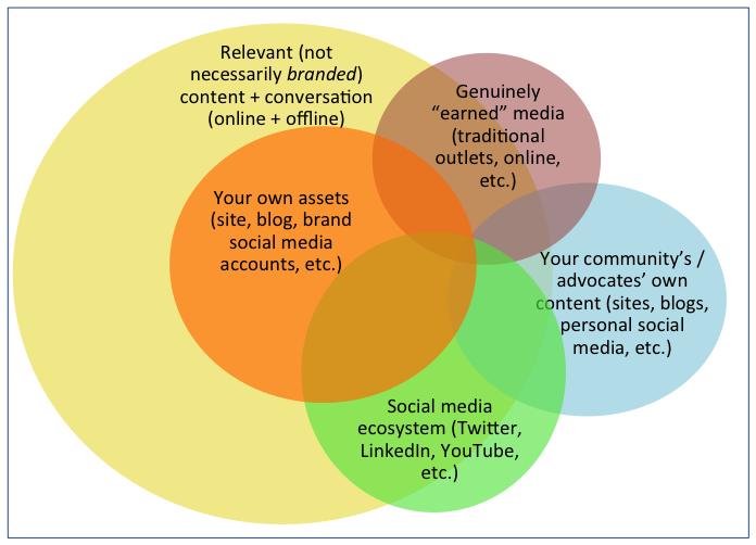 Venn Diagram: after a social PR strategy