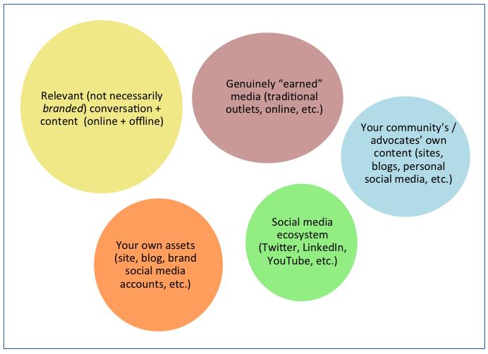 Venn diagram: before a social PR strategy