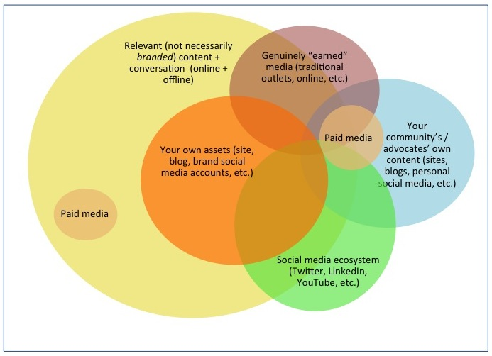 Venn Diagram: adding paid media to an integrated social PR strategy