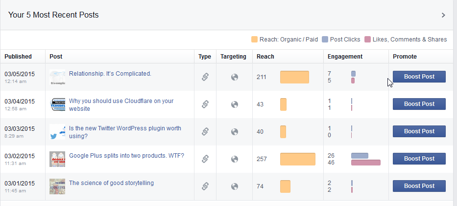 useless facebook metrics