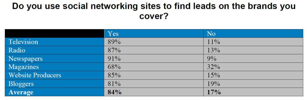 DS Simon 2015 media survey on use of social media for story ideas