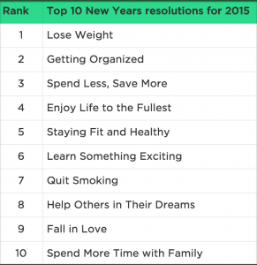 Statistic Brain - 2016 New Year Resolutions