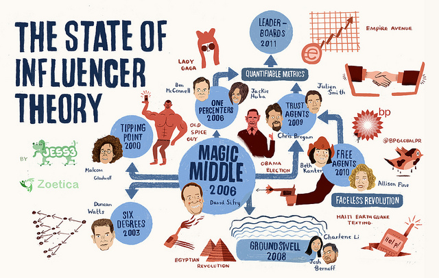 Influence your PR campaign with Influencer Marketing