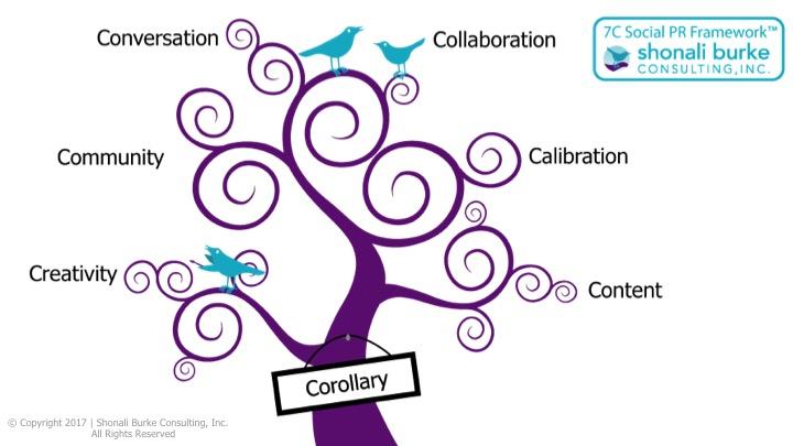 7C Social PR Framework