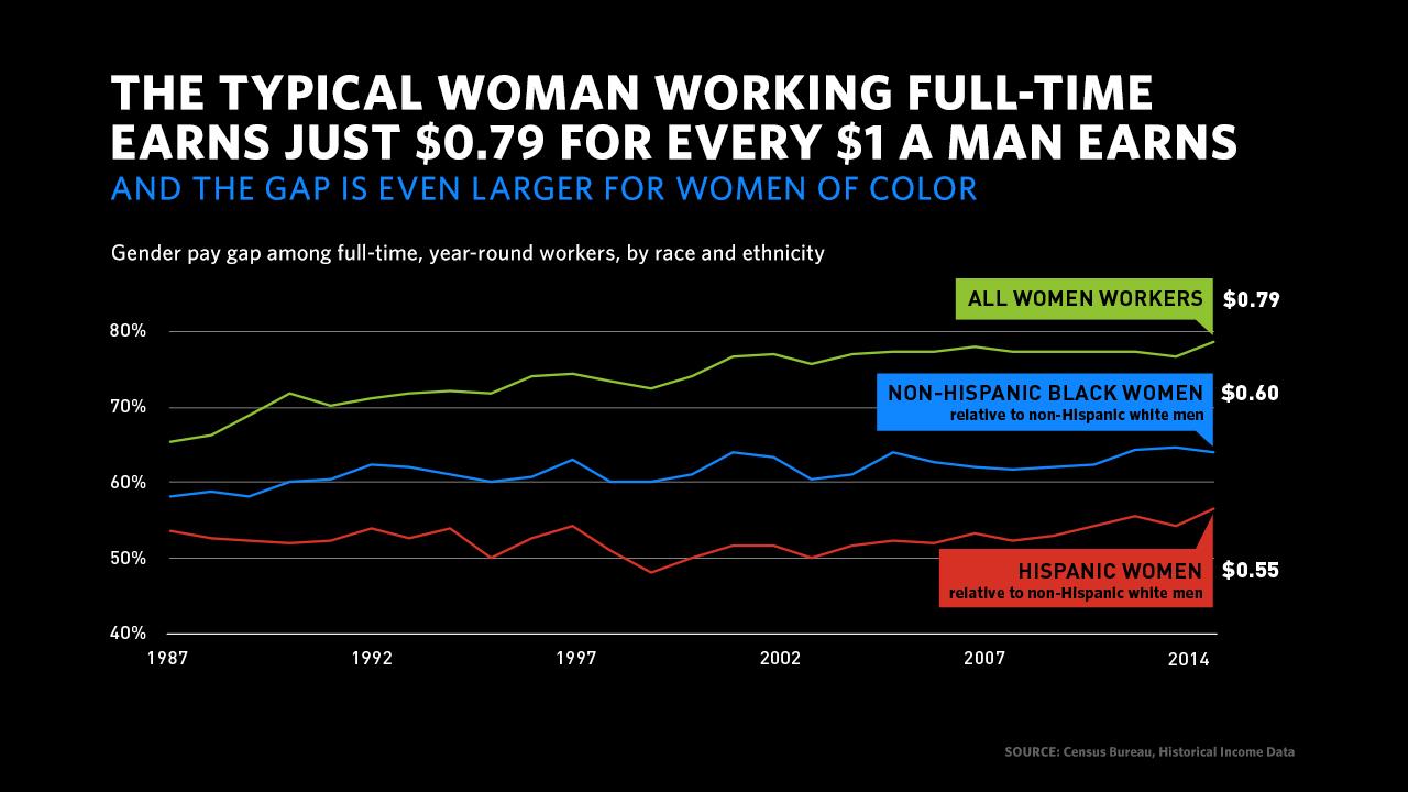 gender pay gap among ethnic women