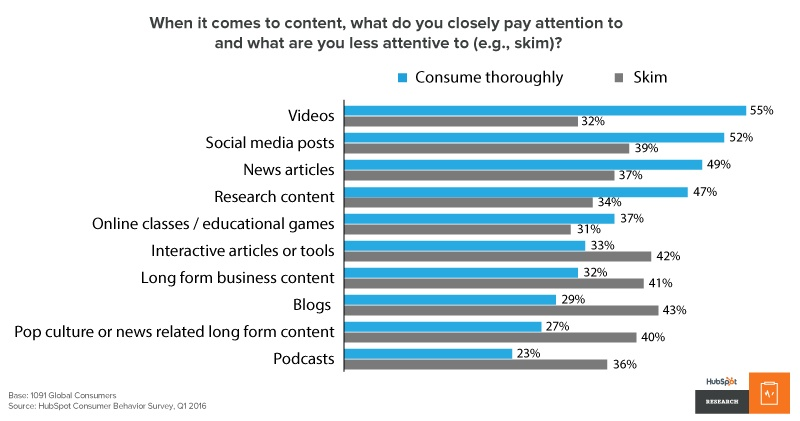 Q1 2016 online content consumption habits from HubSpot