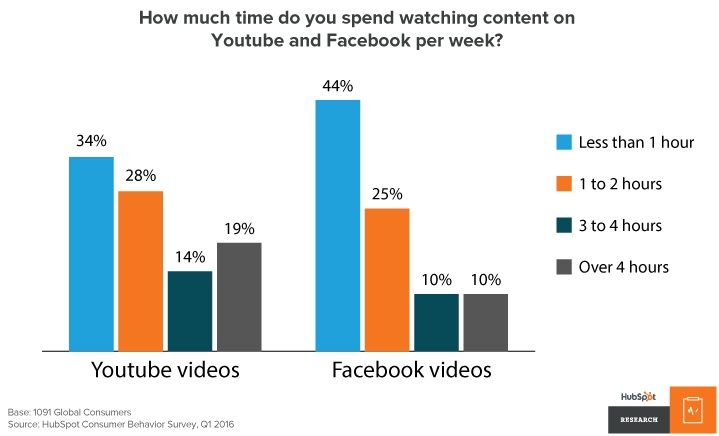 Q1 2016 YouTube and Facebook viewership from HubSpot