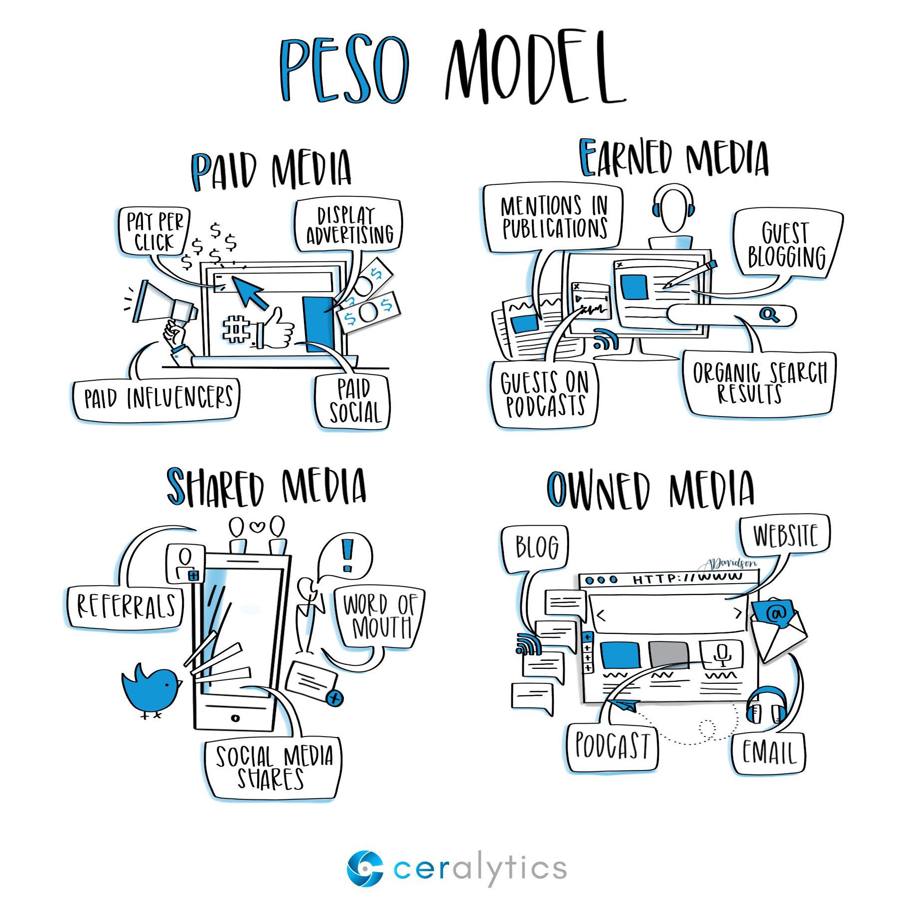 PESO model