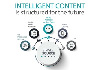 Are You Writing Intelligent Content? Should You Be?